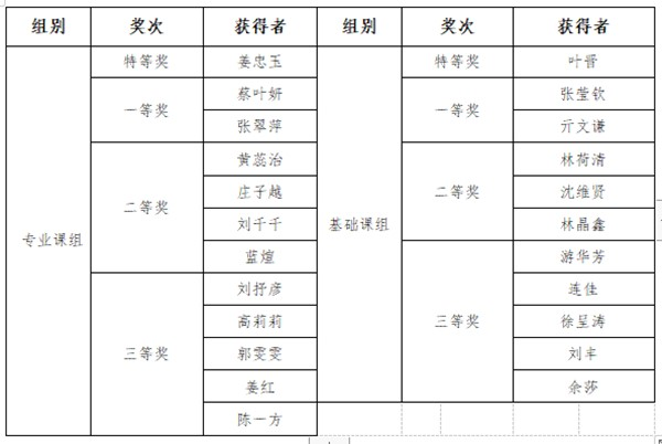 福建经济学校2019年教师教学竞赛圆满落幕